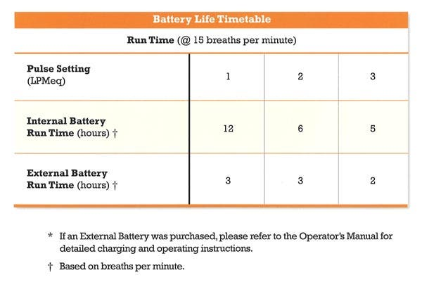 LifeChoice Activox Battery Life Timetable