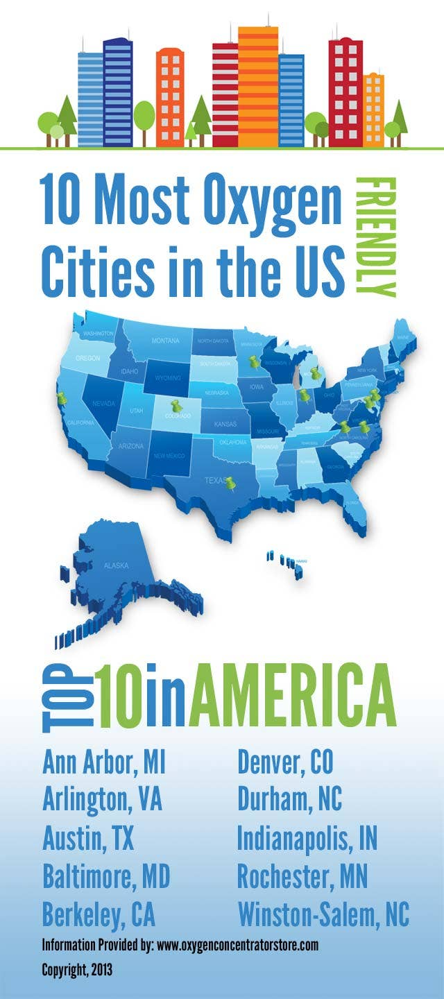 10 Most Oxygen Friendly Cities in the US