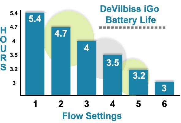 DeVilbiss Igo Battery Life