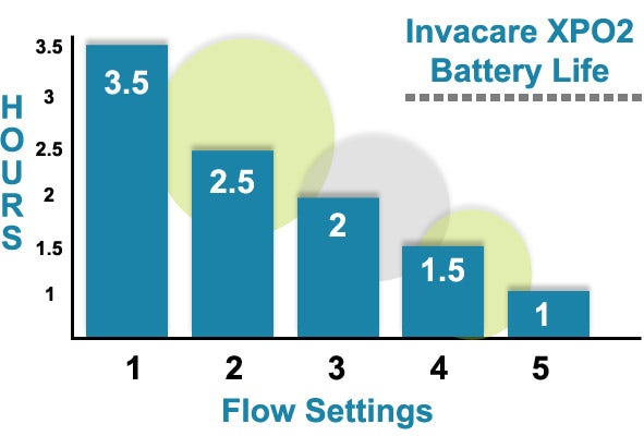Invacare XPO2 Battery Life