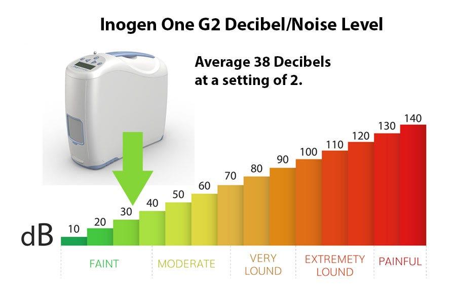 What is the Inogen One G2 Decibel Level?