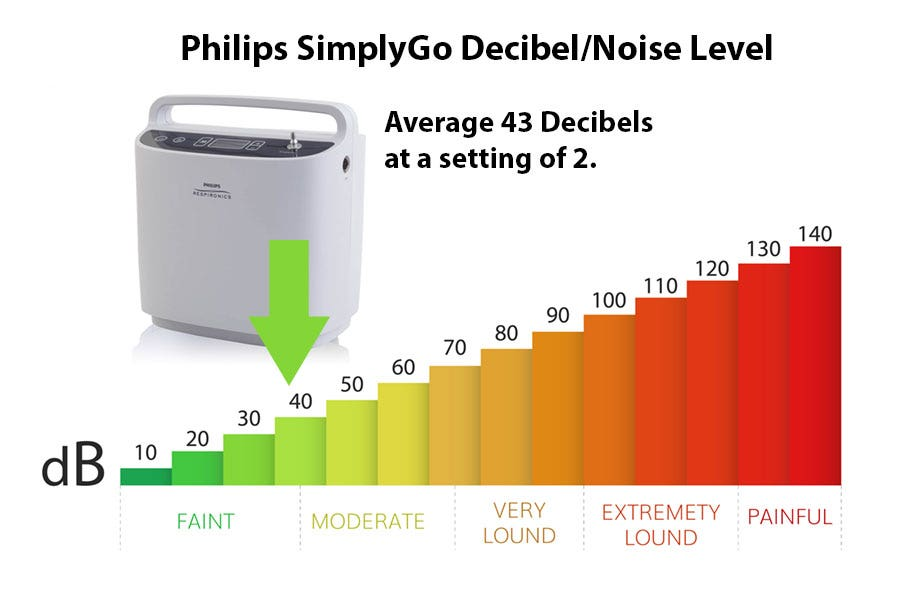 How Loud is the Respironics SimplyGo?