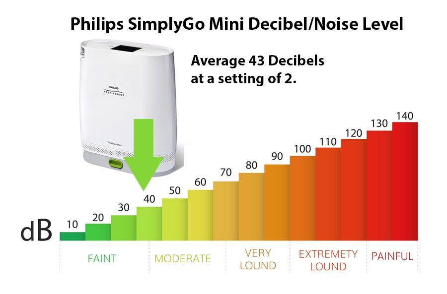 How Loud is the Respironics SimplyGo Mini?