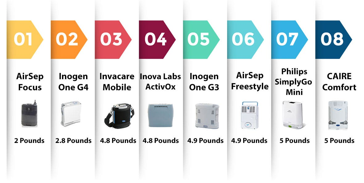 Comparison of Lightweight and Small Portable Oxygen Concentrators
