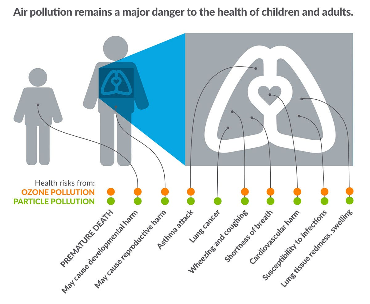 Air Pollution and the Dangers to Children and Adults