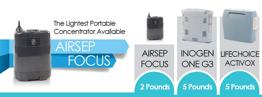 Does your portable concentrator weigh less than 2 pounds?
