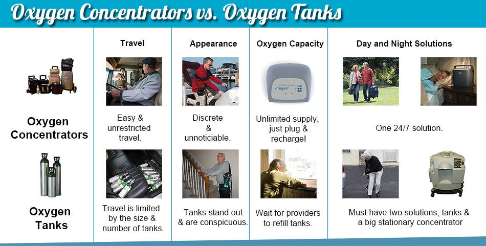 Portable Concentrators vs Oxygen Tanks Comparison Chart