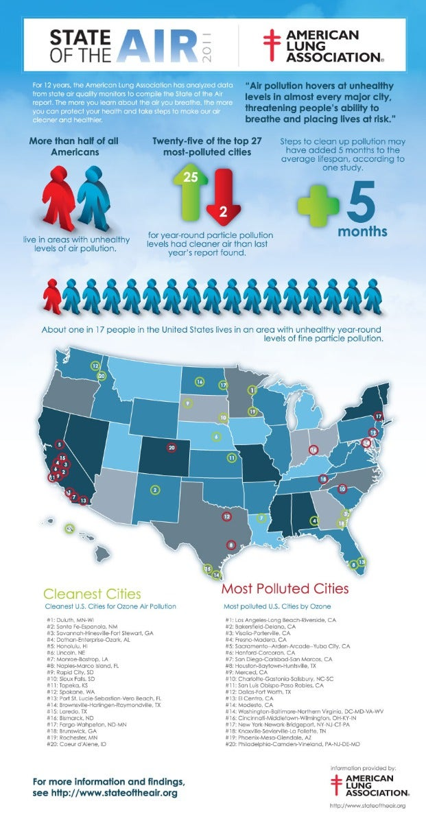 State of the air infographic